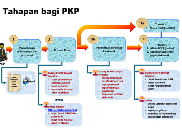 Tahapan Bagi PKP